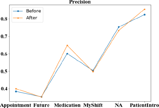 Figure 4 for Analyzing the Granularity and Cost of Annotation in Clinical Sequence Labeling