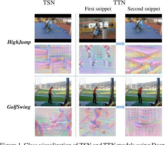 Figure 1 for IF-TTN: Information Fused Temporal Transformation Network for Video Action Recognition