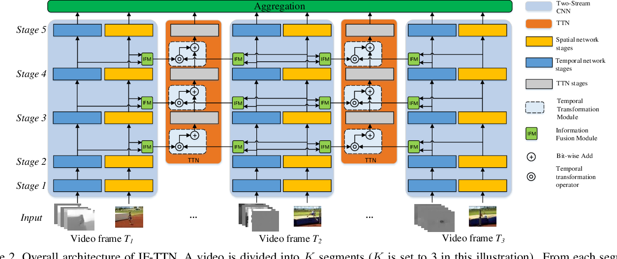 Figure 3 for IF-TTN: Information Fused Temporal Transformation Network for Video Action Recognition