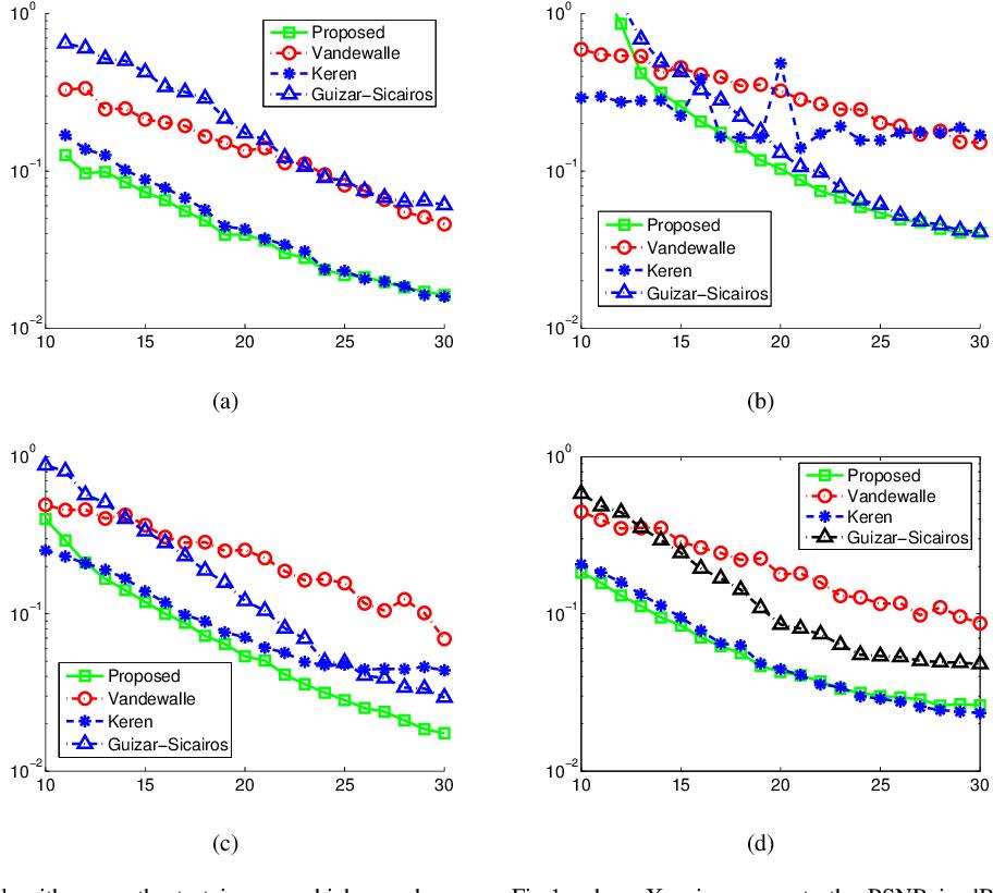 Figure 2 for A Subpixel Registration Algorithm for Low PSNR Images