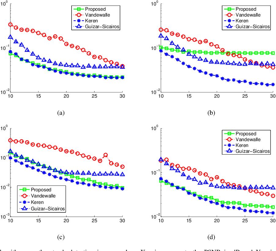 Figure 3 for A Subpixel Registration Algorithm for Low PSNR Images