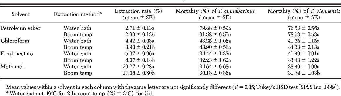 Table 1. Extraction rates of J. regia leaves by four solvents and two extraction methods, and percentage of mortality of the mites T. cinnabarinus and T. viennensis exposed to the crude extracts by using a slide dip method