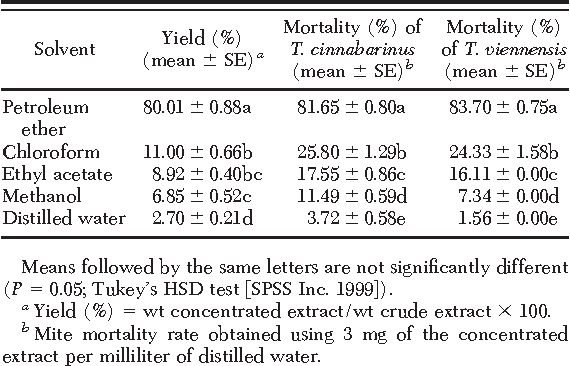 Table 3. Percentage of yield of concentrated extracts of J. regia leaf crude extracts by using five different solvents and percentage of mortality rates of T. cinnabarinus and T. viennensis to the concentrated extracts by using a slide dip bioassay