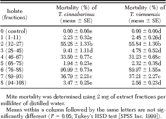 Table 5. Mean percentage of mortality rates of the mites T. cinnabarinus and T. viennensis exposed to liquid chromatography fractions of J. regia leaves by using a slide dip bioassay