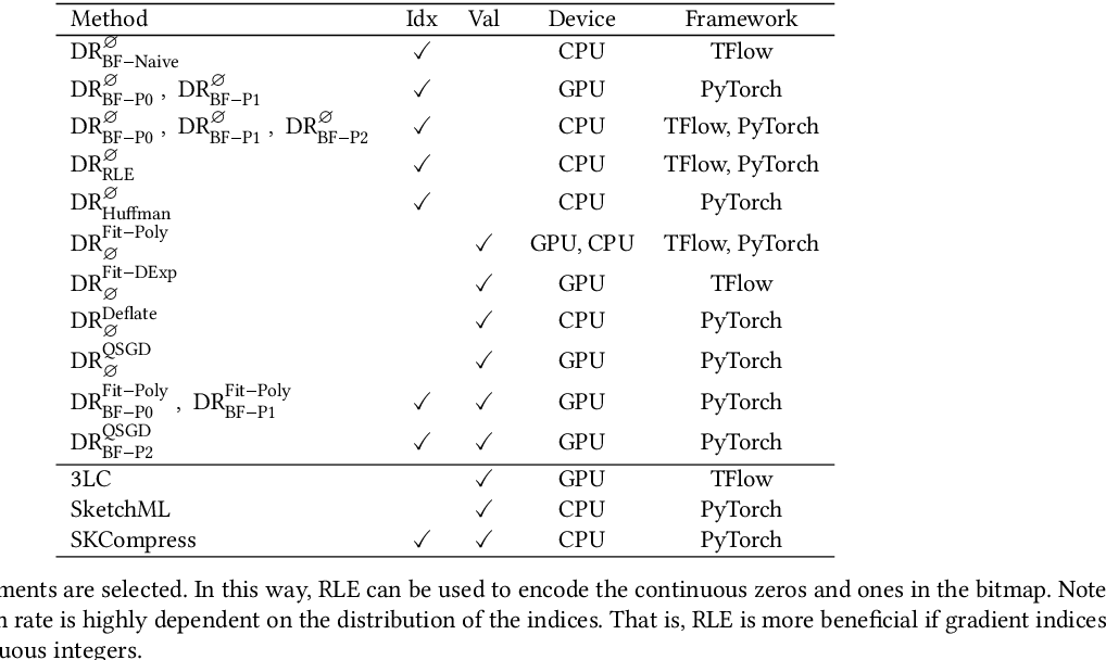 Figure 4 for DeepReduce: A Sparse-tensor Communication Framework for Distributed Deep Learning
