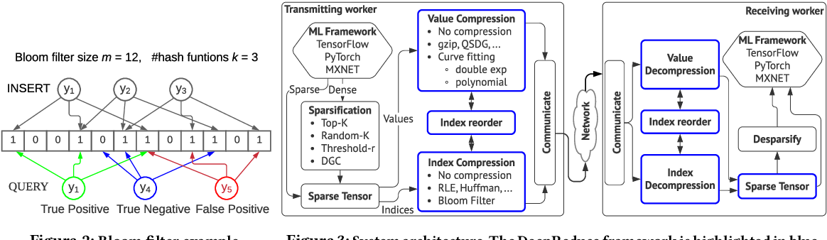 Figure 2 for DeepReduce: A Sparse-tensor Communication Framework for Distributed Deep Learning
