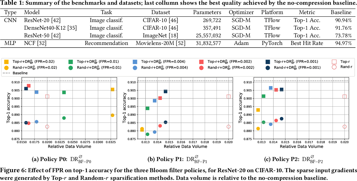 Figure 1 for DeepReduce: A Sparse-tensor Communication Framework for Distributed Deep Learning