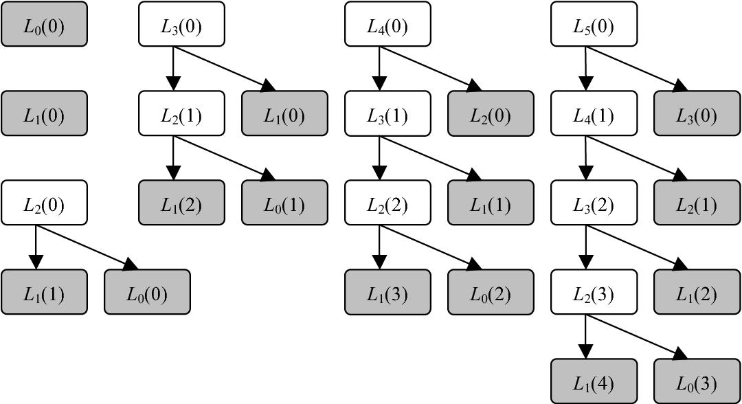 Figure 1 for Efficient Legendre moment computation for grey level images