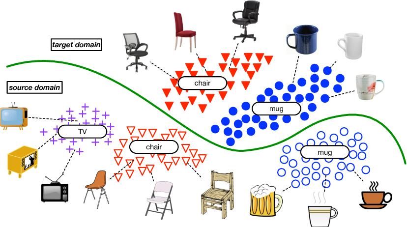 Figure 1 for Partial Adversarial Domain Adaptation