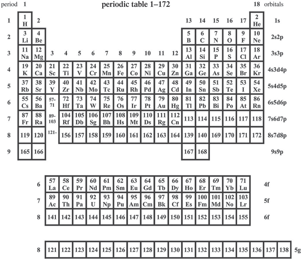 The Extended Periodic Table Up To Element 172 As Predicted By Pyykkö [