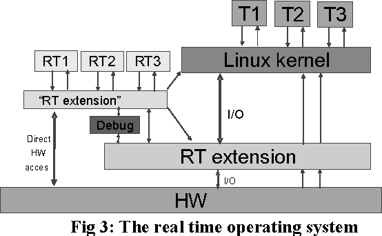 Hardware-software debugging techniques for reconfigurable