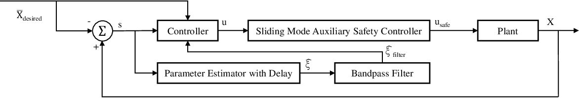 Figure 1 for Safe Adaptation Using Energy Functions
