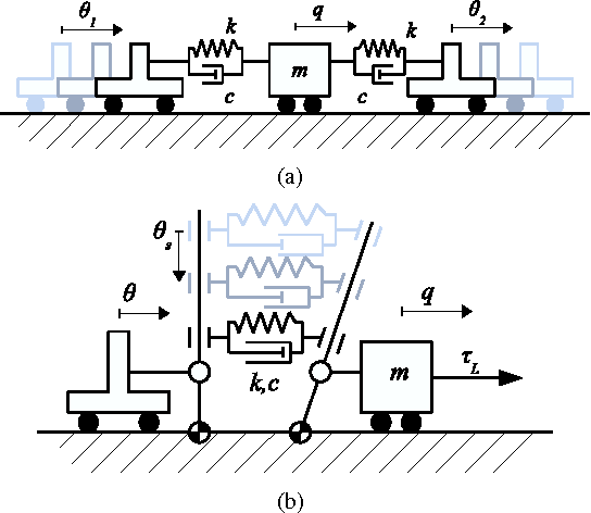 Figure 3 from A Variable Damping module for Variable Impedance
