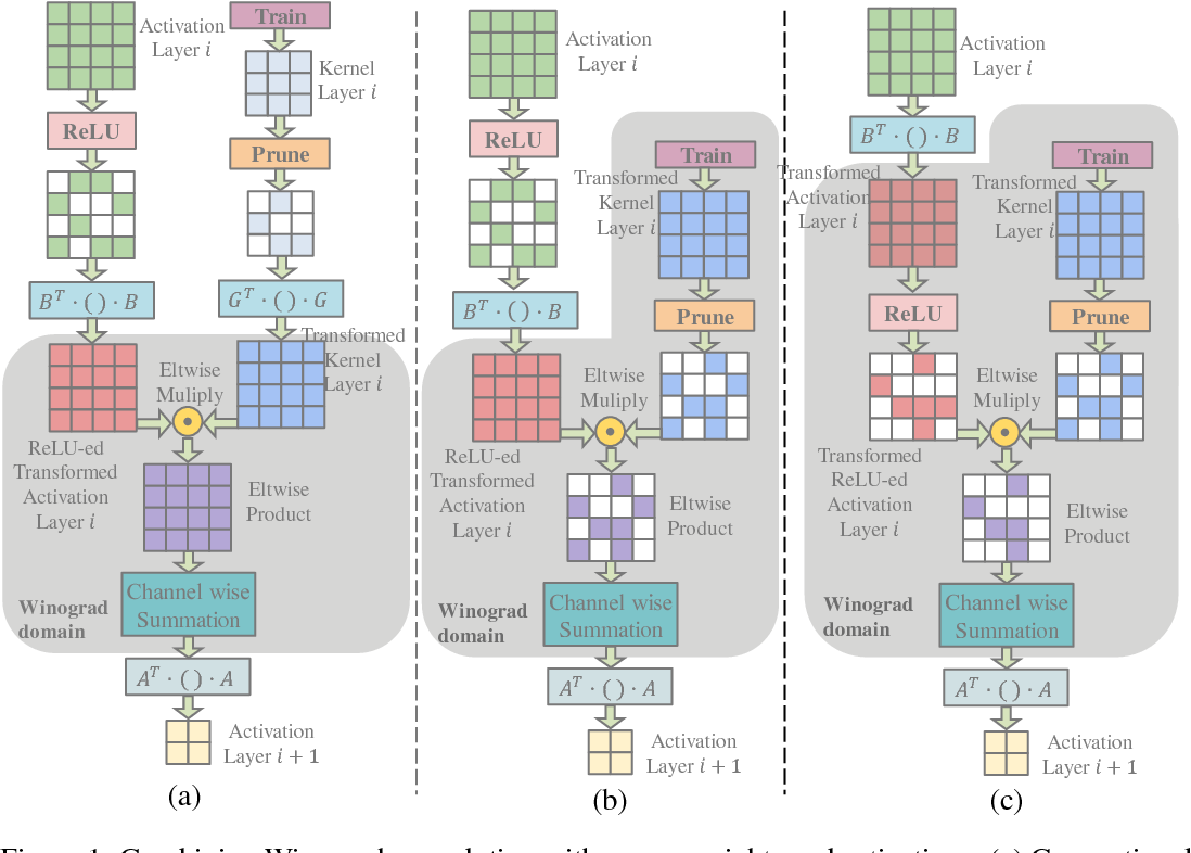 Figure 1 for Efficient Sparse-Winograd Convolutional Neural Networks