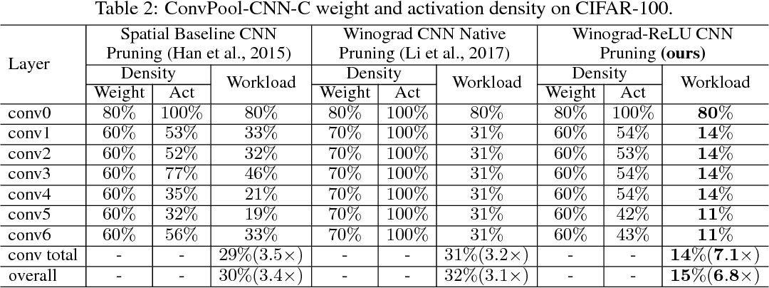 Figure 4 for Efficient Sparse-Winograd Convolutional Neural Networks