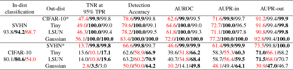 Figure 2 for Metric Learning for Novelty and Anomaly Detection