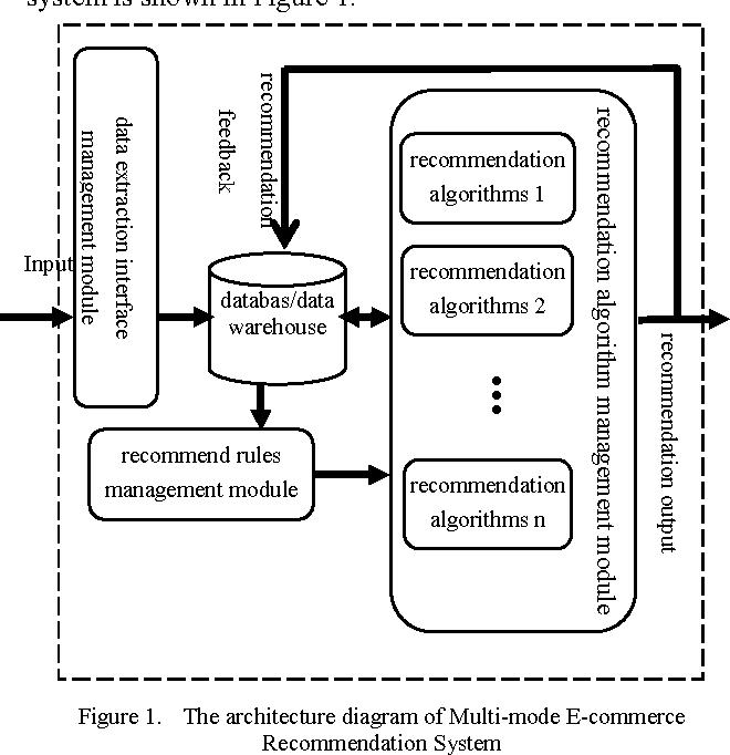 Design of Multi-mode E-commerce Recommendation System