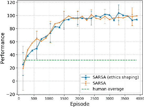 Figure 4 for A Low-Cost Ethics Shaping Approach for Designing Reinforcement Learning Agents