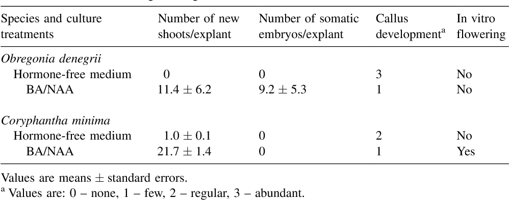 Table 1 Effects of 6-benzyladenine (BA) combined with 1-naphtalenacetic acid (NAA) (0.5 and 0.1 mg lÿ1 , respectively) on different morphogenetic responses in Coryphantha minima and Obregonia denegrii cultured in vitro on Murashige±Skoog medium