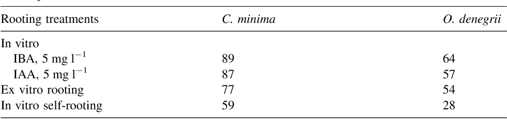 Table 2 In vitro and ex vitro rooting percentages of Coryphantha minima and Obregonia denegrii new shoots produced in vitro