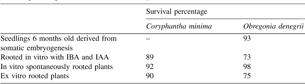 Table 3 Survival percentage of C. minima and O. denegrii, 4 months after acclimatization
