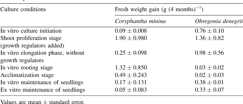 Table 4 Increases in fresh weight of cactus cultured in vitro at different stages of micropropagation, during a 4-month period