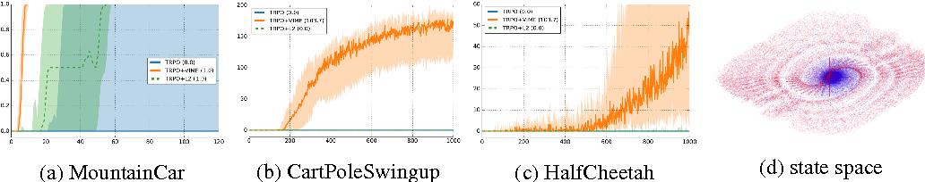 Figure 1 for VIME: Variational Information Maximizing Exploration