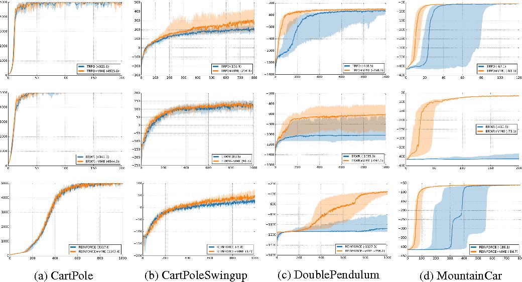 Figure 3 for VIME: Variational Information Maximizing Exploration