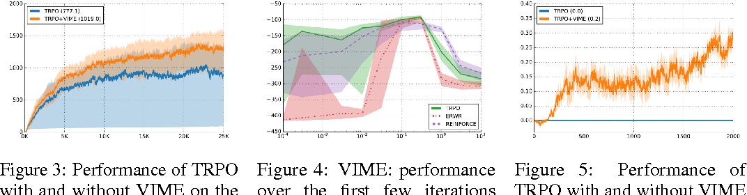 Figure 4 for VIME: Variational Information Maximizing Exploration