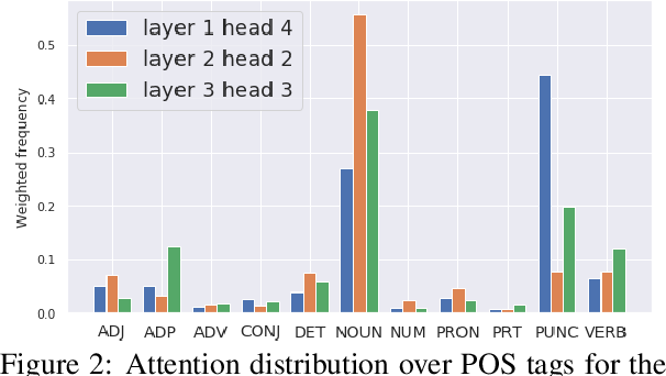 Figure 3 for Understanding Multi-Head Attention in Abstractive Summarization