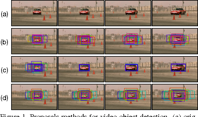 Figure 1 for Object Detection in Videos with Tubelet Proposal Networks