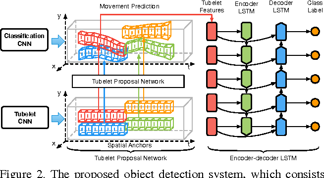 Figure 3 for Object Detection in Videos with Tubelet Proposal Networks