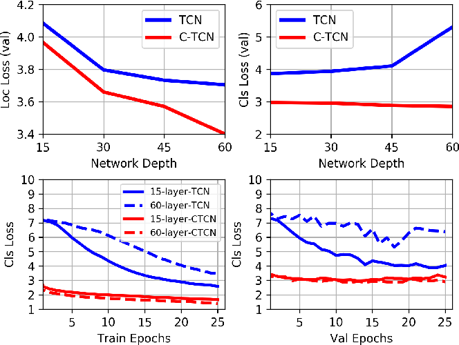 Figure 1 for Deep Concept-wise Temporal Convolutional Networks for Action Localization