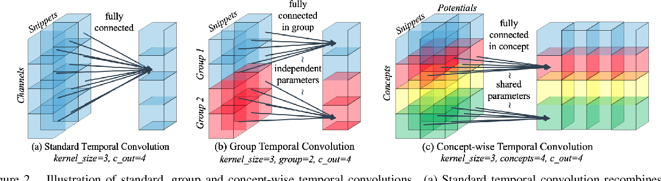 Figure 3 for Deep Concept-wise Temporal Convolutional Networks for Action Localization