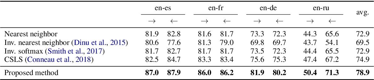 Figure 1 for Bilingual Lexicon Induction through Unsupervised Machine Translation