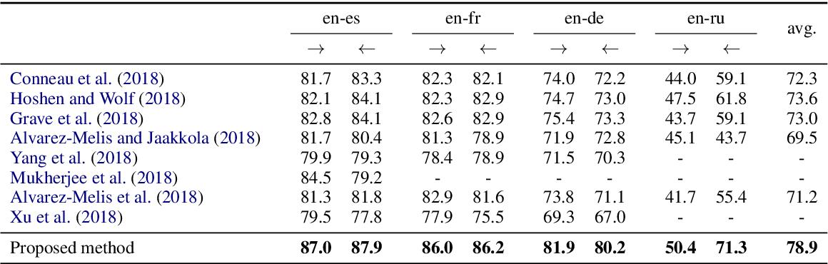 Figure 2 for Bilingual Lexicon Induction through Unsupervised Machine Translation