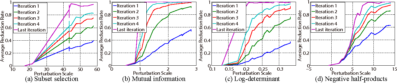 Figure 1 for On the Reducibility of Submodular Functions