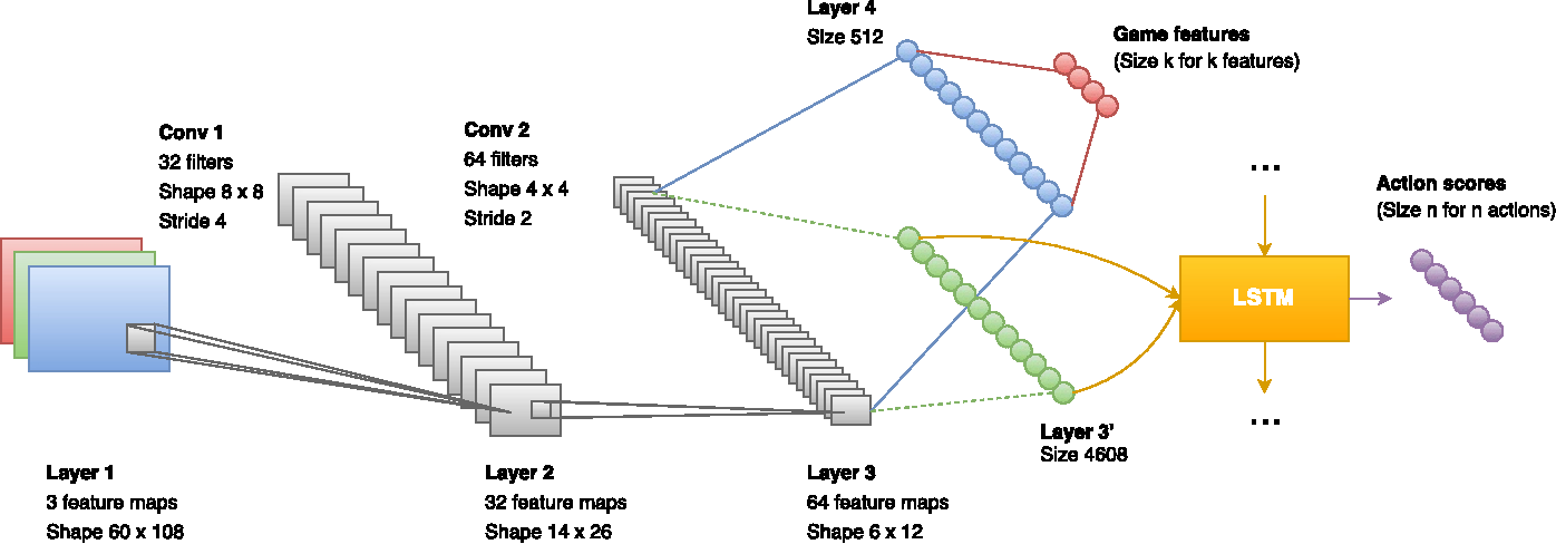 Figure 3 for Playing FPS Games with Deep Reinforcement Learning