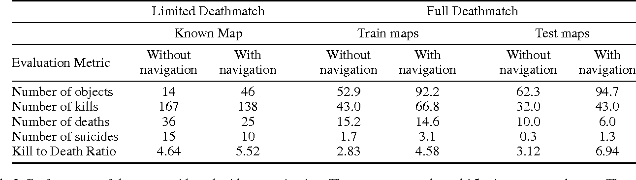 Figure 4 for Playing FPS Games with Deep Reinforcement Learning