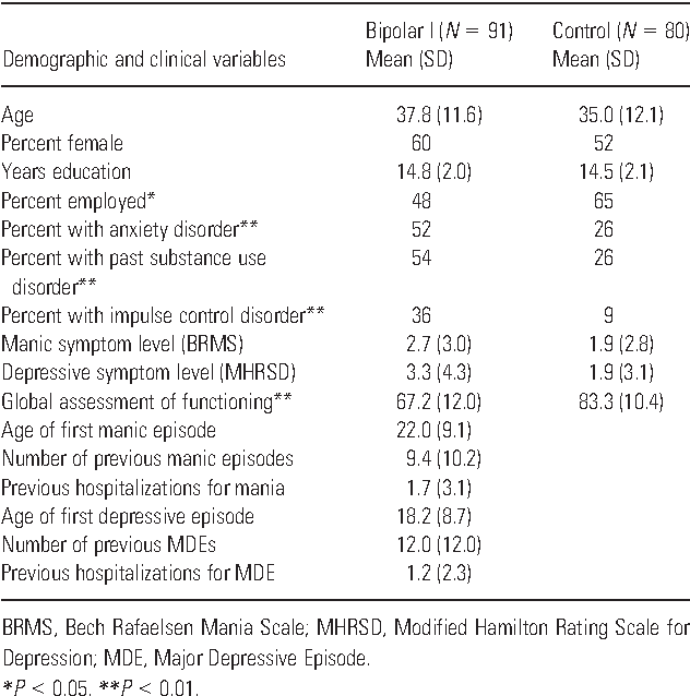A profile approach to impulsivity in bipolar disorder: the key role