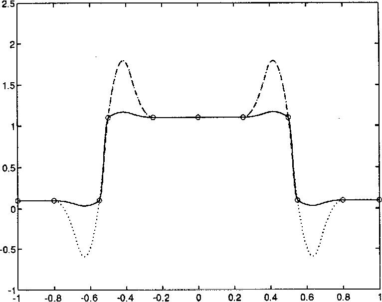 Powell-Sabin splines in range restricted interpolation of
