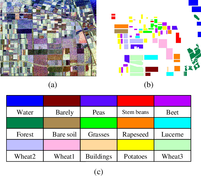 Figure 1 for PolSAR Image Classification based on Polarimetric Scattering Coding and Sparse Support Matrix Machine