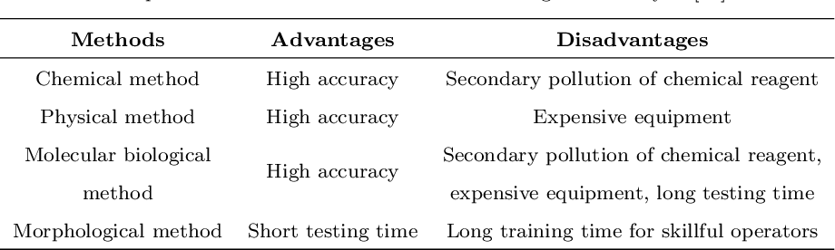 Figure 2 for Applications of Artificial Neural Networks in Microorganism Image Analysis: A Comprehensive Review from Conventional Multilayer Perceptron to Popular Convolutional Neural Network and Potential Visual Transformer