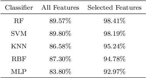 Figure 4 for Applications of Artificial Neural Networks in Microorganism Image Analysis: A Comprehensive Review from Conventional Multilayer Perceptron to Popular Convolutional Neural Network and Potential Visual Transformer
