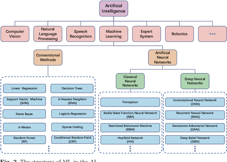 Figure 3 for Applications of Artificial Neural Networks in Microorganism Image Analysis: A Comprehensive Review from Conventional Multilayer Perceptron to Popular Convolutional Neural Network and Potential Visual Transformer