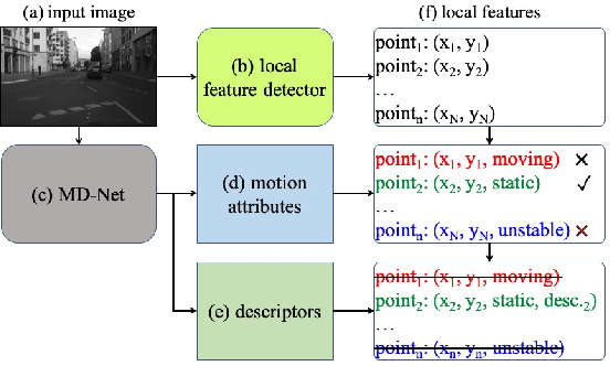 Figure 3 for Learning Local Feature Descriptor with Motion Attribute for Vision-based Localization