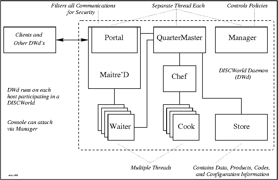 Table 1 from Java Tools and Technologies for Cluster