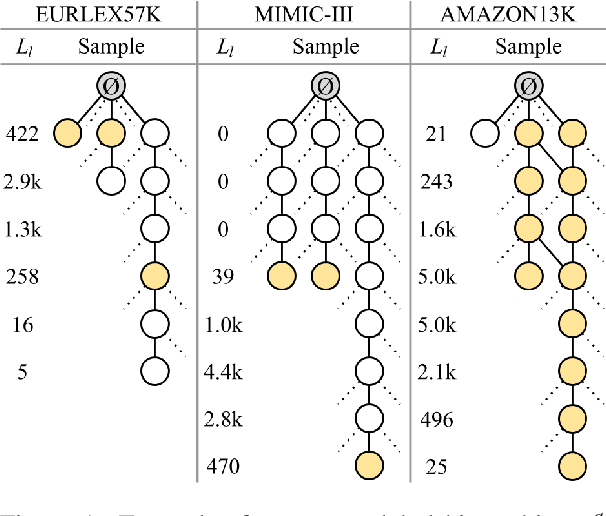 Figure 1 for An Empirical Study on Large-Scale Multi-Label Text Classification Including Few and Zero-Shot Labels