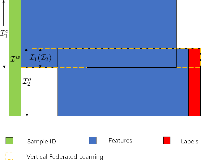 Figure 1 for Asymmetrical Vertical Federated Learning