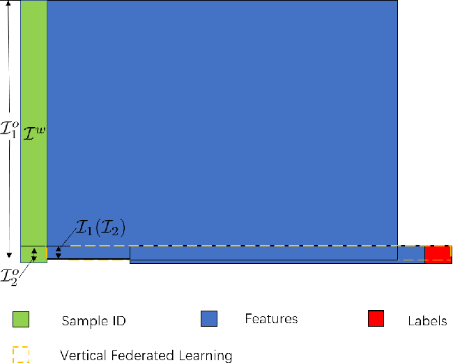 Figure 3 for Asymmetrical Vertical Federated Learning